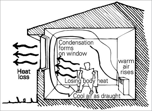 گرمایش خورشیدی در طراحی ویلا