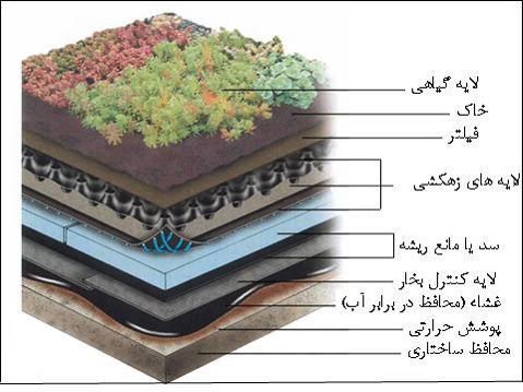 نوعی دیگر از لایه های تشکیل دهنده بام سبز