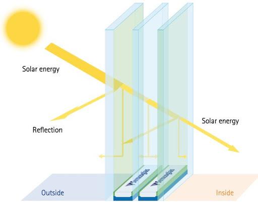 پنجرهها دوجداره و کاهش اتلاف انرژی
